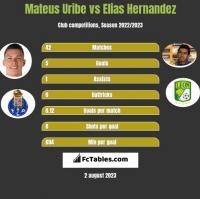 Mateus Uribe vs Elias Hernandez h2h player stats