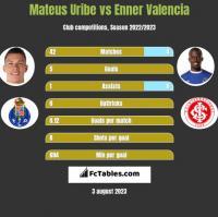 Mateus Uribe vs Enner Valencia h2h player stats