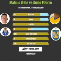 Mateus Uribe vs Guido Pizarro h2h player stats