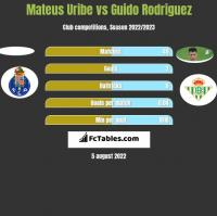 Mateus Uribe vs Guido Rodriguez h2h player stats