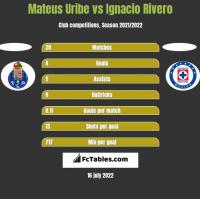 Mateus Uribe vs Ignacio Rivero h2h player stats