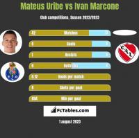 Mateus Uribe vs Ivan Marcone h2h player stats