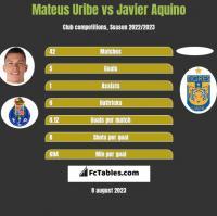 Mateus Uribe vs Javier Aquino h2h player stats