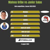 Mateus Uribe vs Javier Salas h2h player stats