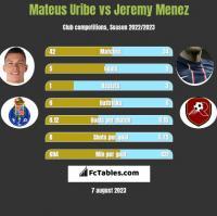 Mateus Uribe vs Jeremy Menez h2h player stats