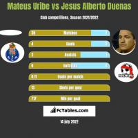 Mateus Uribe vs Jesus Alberto Duenas h2h player stats