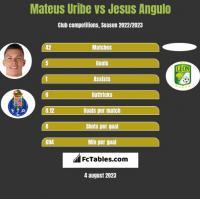 Mateus Uribe vs Jesus Angulo h2h player stats