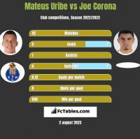 Mateus Uribe vs Joe Corona h2h player stats