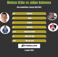 Mateus Uribe vs Julian Quinones h2h player stats