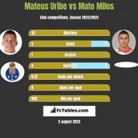 Mateus Uribe vs Mato Milos h2h player stats