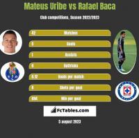 Mateus Uribe vs Rafael Baca h2h player stats