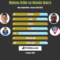 Mateus Uribe vs Renato Ibarra h2h player stats