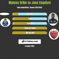 Mateus Uribe vs Jose Esquivel h2h player stats