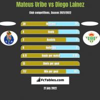 Mateus Uribe vs Diego Lainez h2h player stats