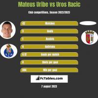 Mateus Uribe vs Uros Racic h2h player stats