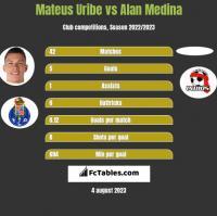 Mateus Uribe vs Alan Medina h2h player stats