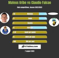 Mateus Uribe vs Claudio Falcao h2h player stats