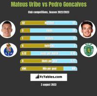 Mateus Uribe vs Pedro Goncalves h2h player stats