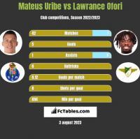 Mateus Uribe vs Lawrance Ofori h2h player stats