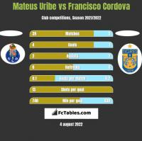 Mateus Uribe vs Francisco Cordova h2h player stats