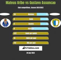 Mateus Uribe vs Gustavo Assuncao h2h player stats