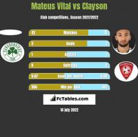 Mateus Vital vs Clayson h2h player stats