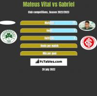 Mateus Vital vs Gabriel h2h player stats