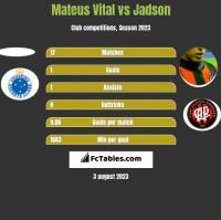 Mateus Vital vs Jadson h2h player stats