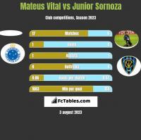 Mateus Vital vs Junior Sornoza h2h player stats
