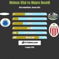 Mateus Vital vs Mauro Boselli h2h player stats