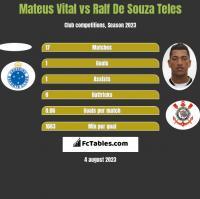 Mateus Vital vs Ralf De Souza Teles h2h player stats