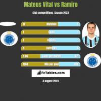 Mateus Vital vs Ramiro h2h player stats