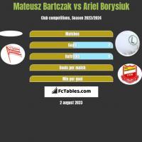 Mateusz Bartczak vs Ariel Borysiuk h2h player stats
