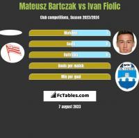 Mateusz Bartczak vs Ivan Fiolic h2h player stats