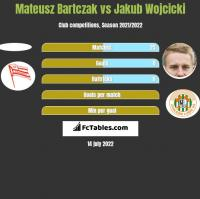 Mateusz Bartczak vs Jakub Wojcicki h2h player stats