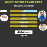 Mateusz Bartczak vs Milan Dimun h2h player stats
