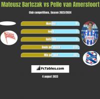 Mateusz Bartczak vs Pelle van Amersfoort h2h player stats