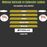 Mateusz Bartczak vs Sylwester Lusiusz h2h player stats