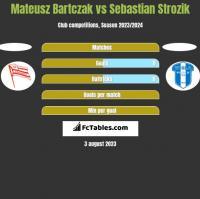 Mateusz Bartczak vs Sebastian Strozik h2h player stats