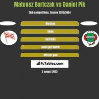 Mateusz Bartczak vs Daniel Pik h2h player stats