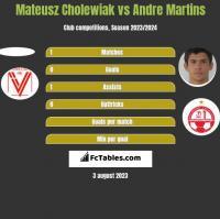 Mateusz Cholewiak vs Andre Martins h2h player stats
