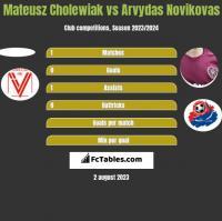 Mateusz Cholewiak vs Arvydas Novikovas h2h player stats