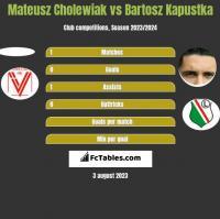 Mateusz Cholewiak vs Bartosz Kapustka h2h player stats