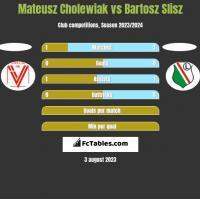 Mateusz Cholewiak vs Bartosz Slisz h2h player stats