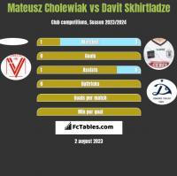 Mateusz Cholewiak vs Davit Skhirtladze h2h player stats