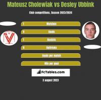 Mateusz Cholewiak vs Desley Ubbink h2h player stats