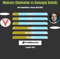 Mateusz Cholewiak vs Domagoj Antolić h2h player stats