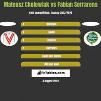 Mateusz Cholewiak vs Fabian Serrarens h2h player stats