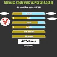 Mateusz Cholewiak vs Florian Loshaj h2h player stats