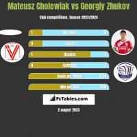 Mateusz Cholewiak vs Gieorgij Żukow h2h player stats